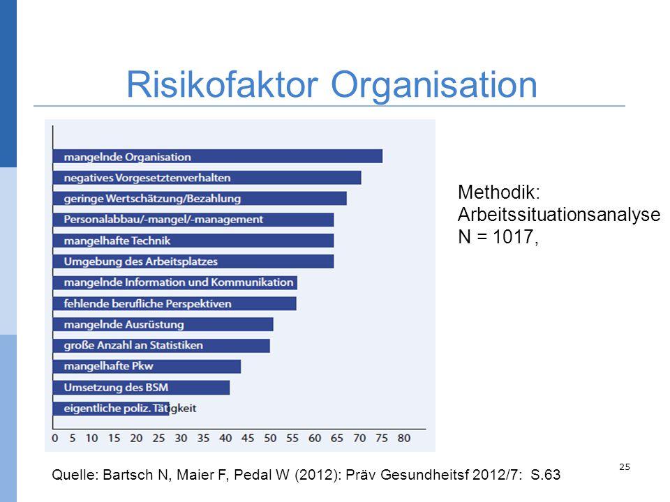 25 Quelle: Bartsch N, Maier F, Pedal W (2012): Präv Gesundheitsf 2012/7: S.63 Methodik: Arbeitssituationsanalyse N = 1017, Risikofaktor Organisation