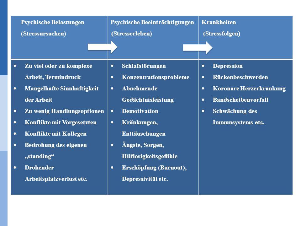 Psychische Belastungen (Stressursachen) Psychische Beeinträchtigungen (Stresserleben) Krankheiten (Stressfolgen)  Zu viel oder zu komplexe Arbeit, Te