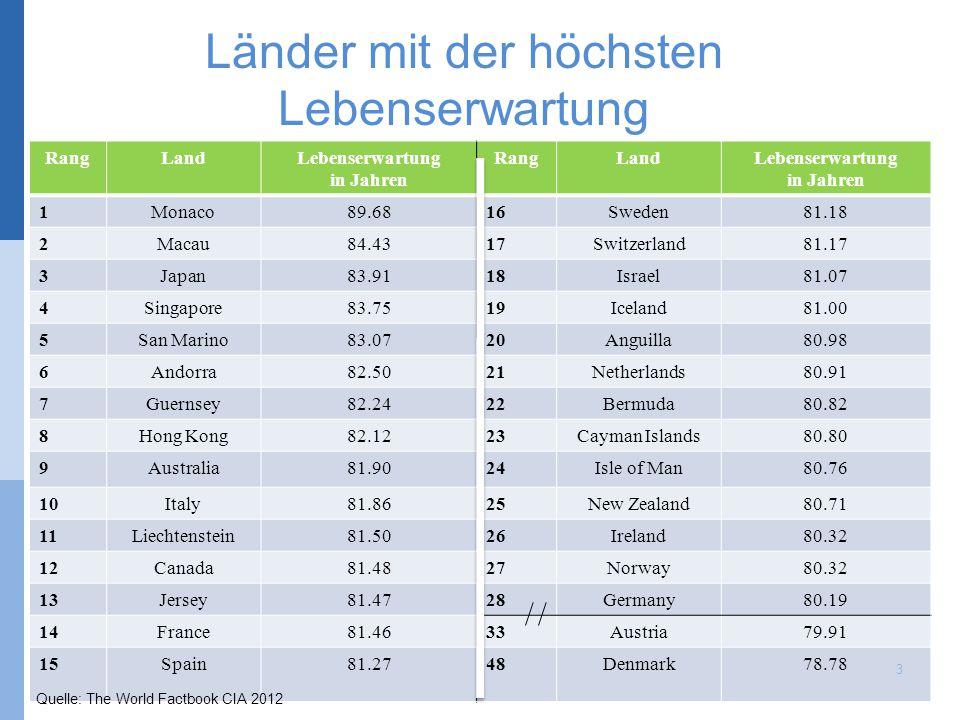 Länder mit der höchsten Lebenserwartung RangLandLebenserwartung in Jahren RangLandLebenserwartung in Jahren 1Monaco89.6816Sweden81.18 2Macau84.4317Swi
