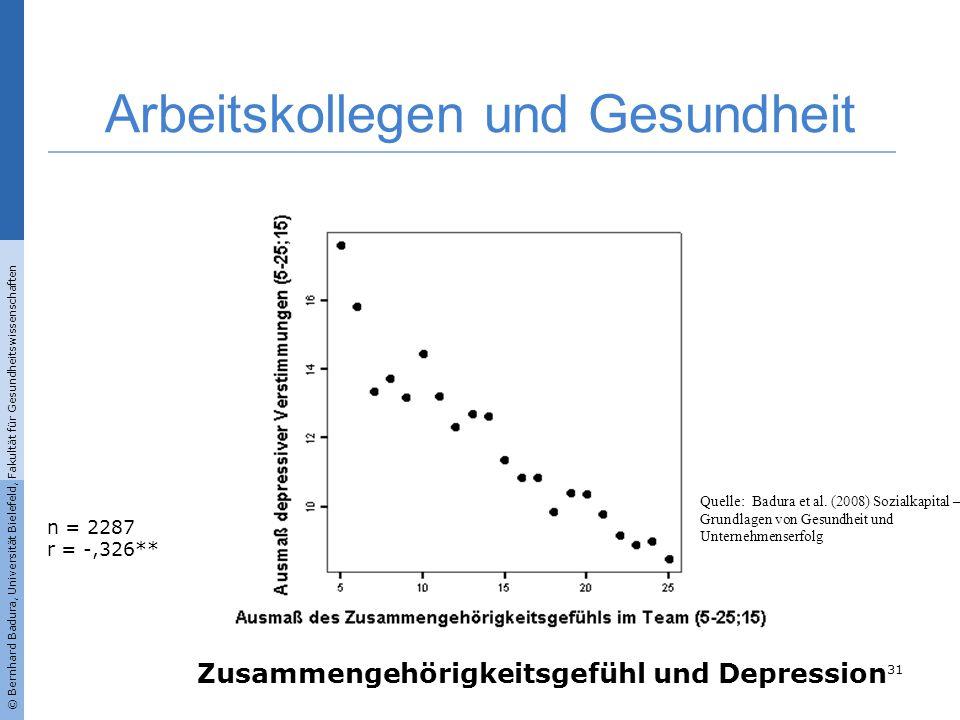 n = 2287 r = -,326** Zusammengehörigkeitsgefühl und Depression Arbeitskollegen und Gesundheit 31 © Bernhard Badura, Universität Bielefeld, Fakultät fü