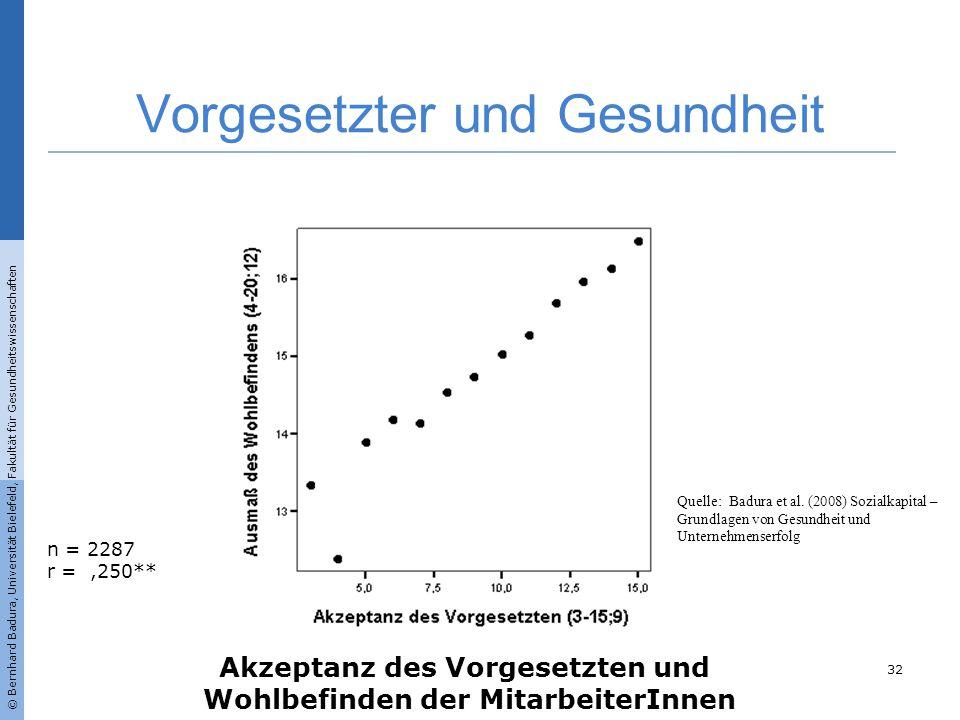 n = 2287 r =,250** Akzeptanz des Vorgesetzten und Wohlbefinden der MitarbeiterInnen Vorgesetzter und Gesundheit 32 © Bernhard Badura, Universität Biel
