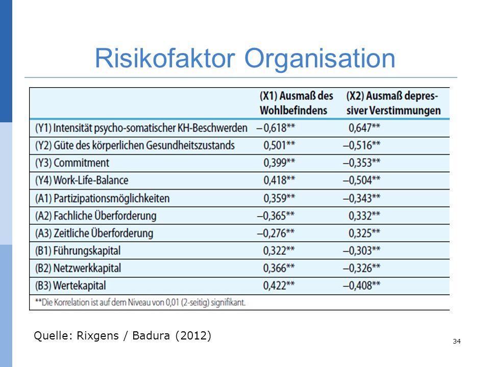 Risikofaktor Organisation 34 Quelle: Rixgens / Badura (2012)