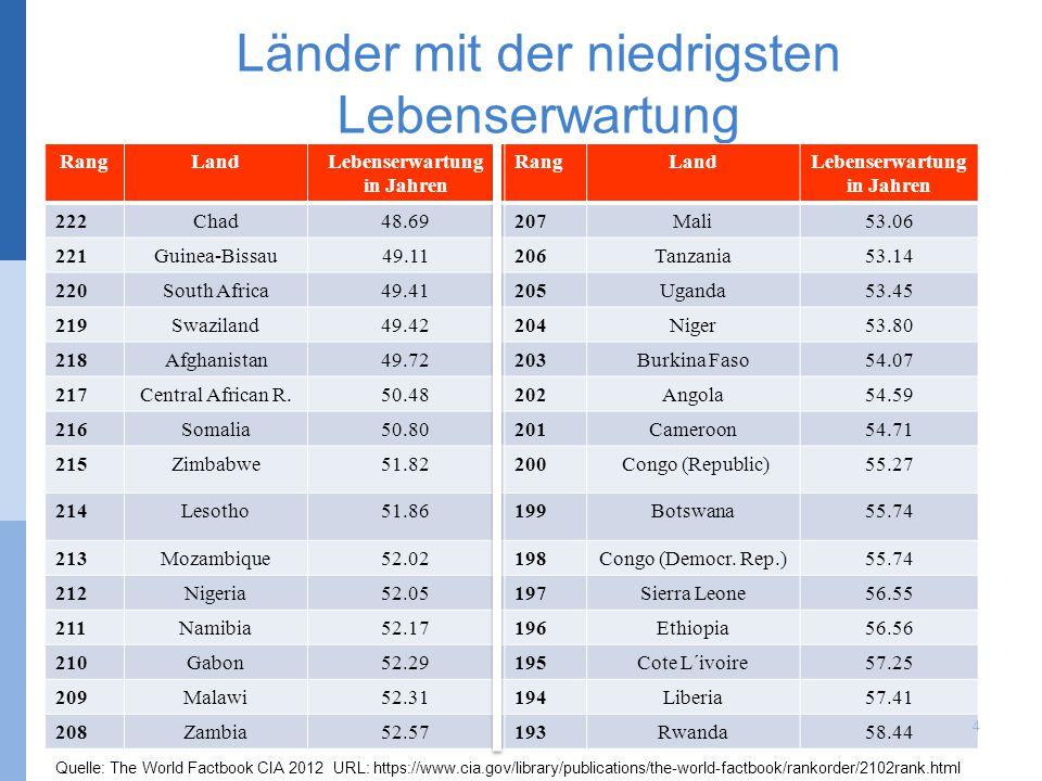 Länder mit der niedrigsten Lebenserwartung RangLandLebenserwartung in Jahren RangLandLebenserwartung in Jahren 222Chad48.69207Mali53.06 221Guinea-Biss