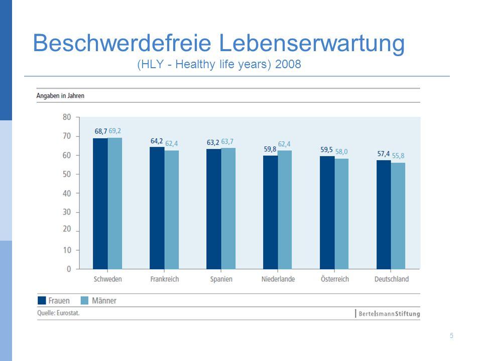 Beschwerdefreie Lebenserwartung (HLY - Healthy life years) 2008 5 © Bernhard Badura, Universität Bielefeld, Fakultät für Gesundheitswissenschaften