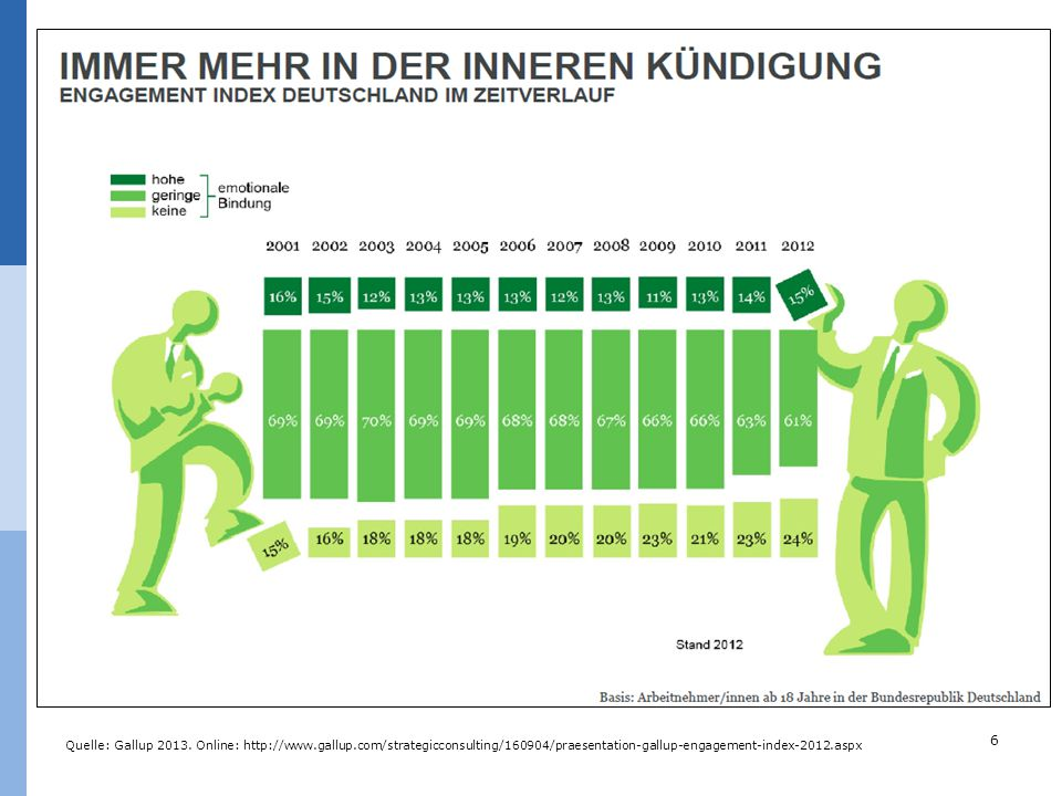 6 Quelle: Gallup 2013. Online: http://www.gallup.com/strategicconsulting/160904/praesentation-gallup-engagement-index-2012.aspx