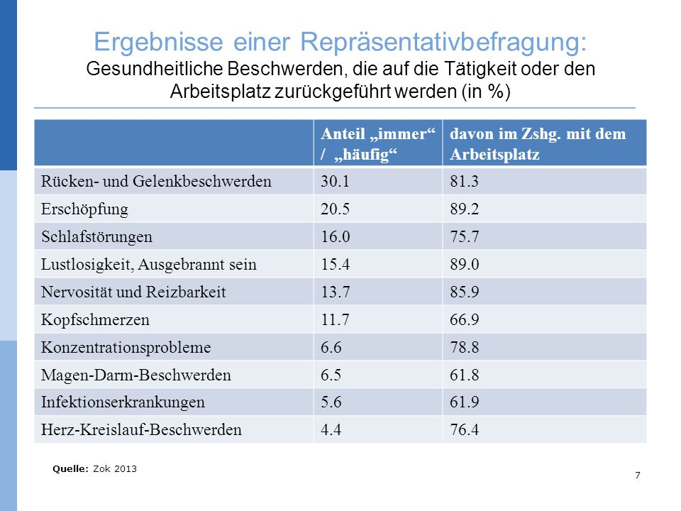 © Bernhard Badura, Universität Bielefeld, Fakultät für Gesundheitswissenschaften Ziele Betrieblicher Gesundheitspolitik bisher: Reduzierung von Fehlzeiten (Absentismus) ----------------------------------------------------- zukünftig: Reduzierung von Präsentismus Findung und Bindung von Mitarbeitern Steigerung ihrer Leistungsfähigkeit und Leistungsbereitschaft 8