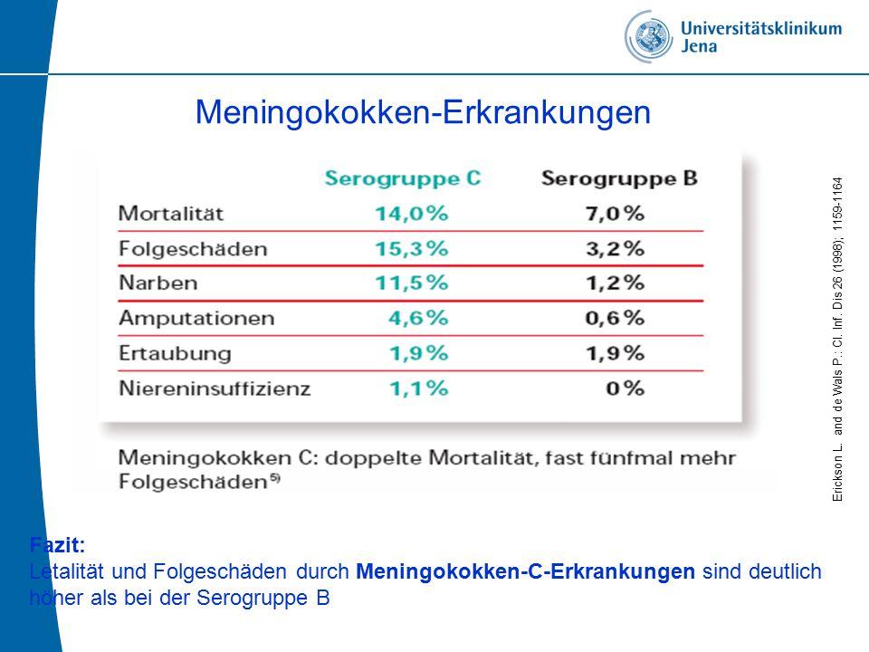 Fazit: Letalität und Folgeschäden durch Meningokokken-C-Erkrankungen sind deutlich höher als bei der Serogruppe B Erickson L.