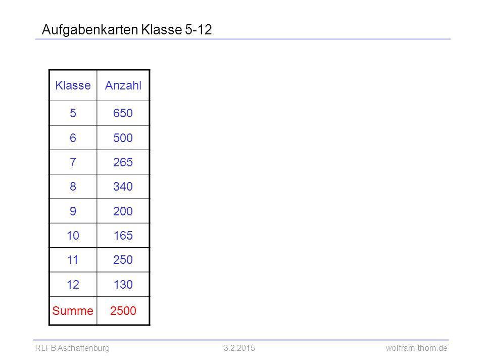 RLFB Aschaffenburg3.2.2015 wolfram-thom.de Aufgabenkarten Klasse 5-12 KlasseAnzahl 5650 6500 7265 8340 9200 10165 11250 12130 Summe2500