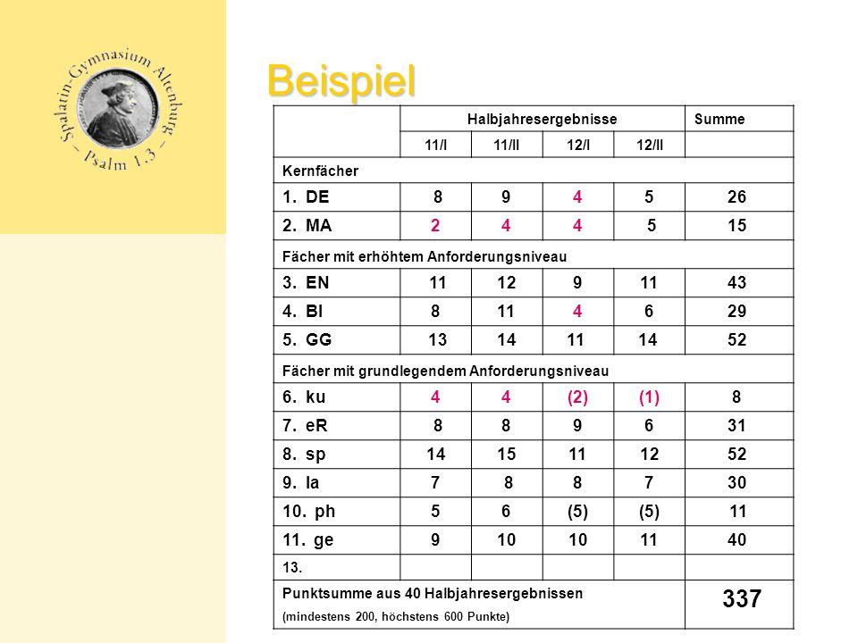 Beispiel HalbjahresergebnisseSumme 11/I11/II12/I12/II Kernfächer 1.