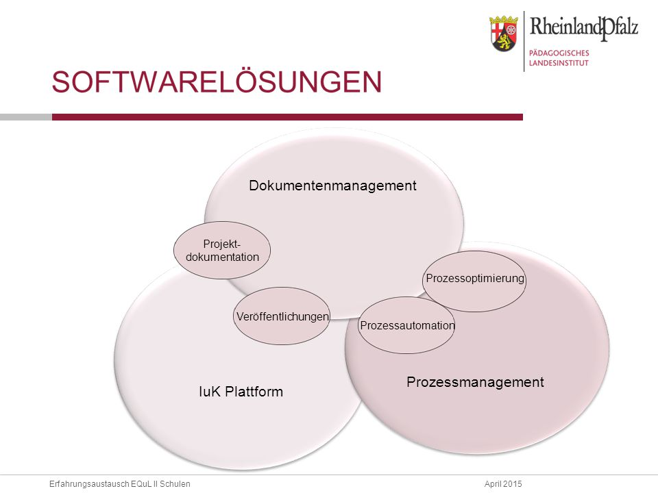 Erfahrungsaustausch EQuL II Schulen April 2015 IuK Plattform Prozessmanagement Prozessmanagement Dokumentenmanagement Projekt- dokumentation Veröffentlichungen Prozessautomation Prozessoptimierung
