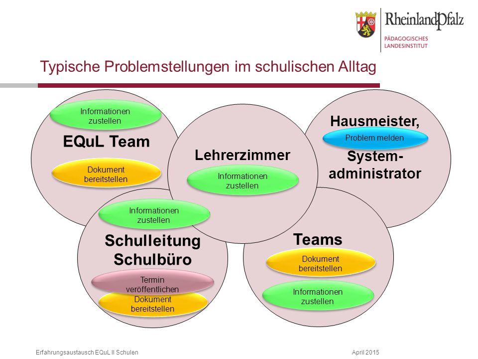Erfahrungsaustausch EQuL II SchulenApril 2015 Hausmeister, System- administrator EQuL Team Teams Schulleitung Schulbüro Lehrerzimmer Typische Problems