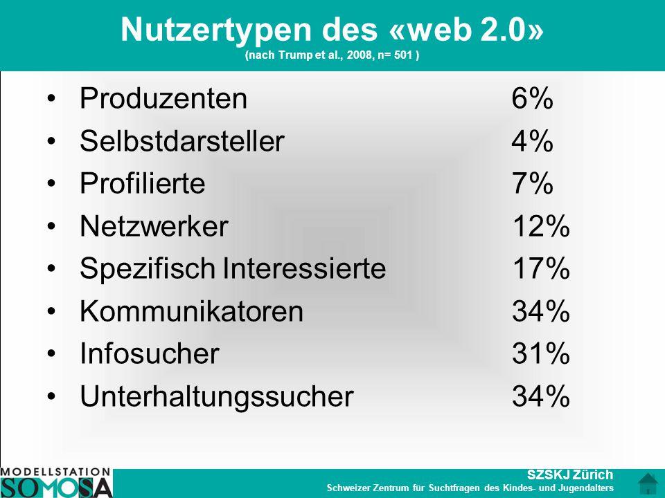SZSKJ Zürich Schweizer Zentrum für Suchtfragen des Kindes- und Jugendalters Nutzertypen des «web 2.0» (nach Trump et al., 2008, n= 501 ) Produzenten 6