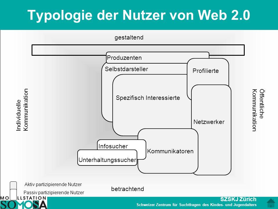 SZSKJ Zürich Schweizer Zentrum für Suchtfragen des Kindes- und Jugendalters Typologie der Nutzer von Web 2.0 Selbstdarsteller gestaltend Öffentliche K