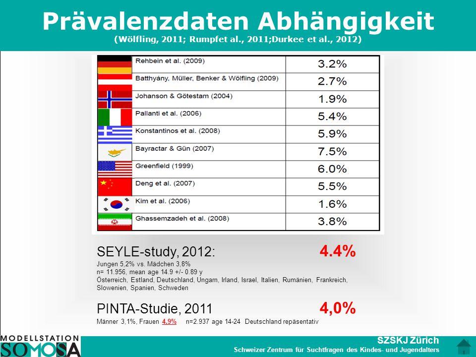 SZSKJ Zürich Schweizer Zentrum für Suchtfragen des Kindes- und Jugendalters Prävalenzdaten Abhängigkeit (Wölfling, 2011; Rumpfet al., 2011;Durkee et a