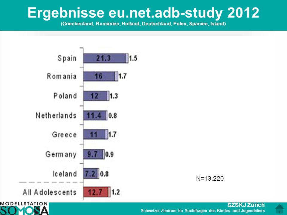 SZSKJ Zürich Schweizer Zentrum für Suchtfragen des Kindes- und Jugendalters Ergebnisse eu.net.adb-study 2012 (Griechenland, Rumänien, Holland, Deutsch