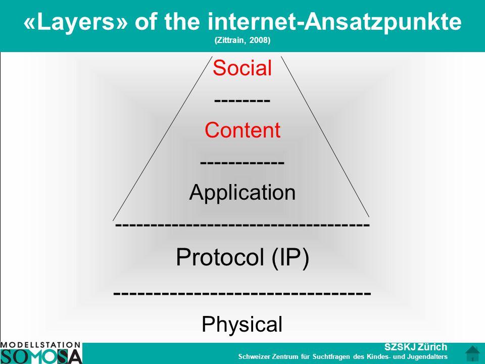 SZSKJ Zürich Schweizer Zentrum für Suchtfragen des Kindes- und Jugendalters «Layers» of the internet-Ansatzpunkte (Zittrain, 2008) Social -------- Con