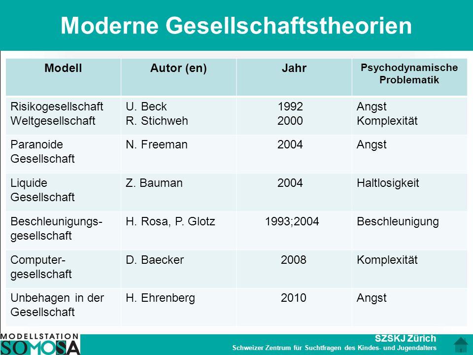 SZSKJ Zürich Schweizer Zentrum für Suchtfragen des Kindes- und Jugendalters Moderne Gesellschaftstheorien 8 ModellAutor (en)Jahr Psychodynamische Prob