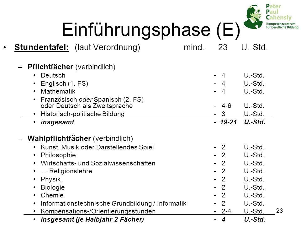 23 Einführungsphase (E) Stundentafel: (laut Verordnung) mind. 23 U.-Std. –Pflichtfächer (verbindlich) Deutsch- 4 U.-Std. Englisch (1. FS)- 4 U.-Std. M