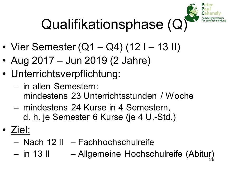 25 Qualifikationsphase (Q) Vier Semester (Q1 – Q4) (12 I – 13 II) Aug 2017 – Jun 2019 (2 Jahre) Unterrichtsverpflichtung: – in allen Semestern: mindes