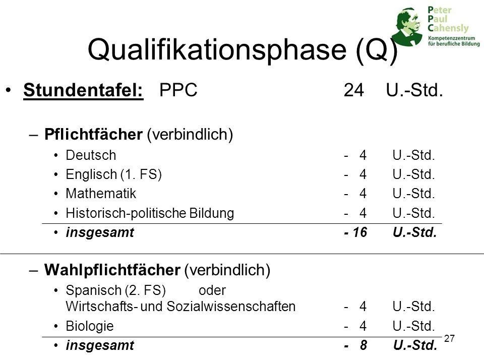 27 Qualifikationsphase (Q) Stundentafel: PPC 24 U.-Std. –Pflichtfächer (verbindlich) Deutsch- 4 U.-Std. Englisch (1. FS)- 4 U.-Std. Mathematik- 4 U.-S