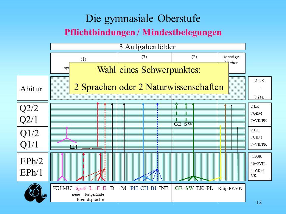 Die gymnasiale Oberstufe 2 LK 7GK+1 7+VK/PK 2 LK + 2 GK 2 LK 7GK+1 7+VK/PK 3 Aufgabenfelder KU MU Spa/F L F E D M PH CH BI INF GE SW EK PL R Sp PKVK (1) sprachlich-literarisch (3) mathematisch- naturwissenschaftlich (2) gesellschafts- wissenschaftlich sonstige Fächer LIT Fremdsprache neue fortgeführte GE SW 11GK 10+2VK 11GK+1 VK Pflichtbindungen / Mindestbelegungen Wahl eines Schwerpunktes: 2 Sprachen oder 2 Naturwissenschaften EPh/2 EPh/1 Q2/2 Q2/1 Abitur Q1/2 Q1/1 12