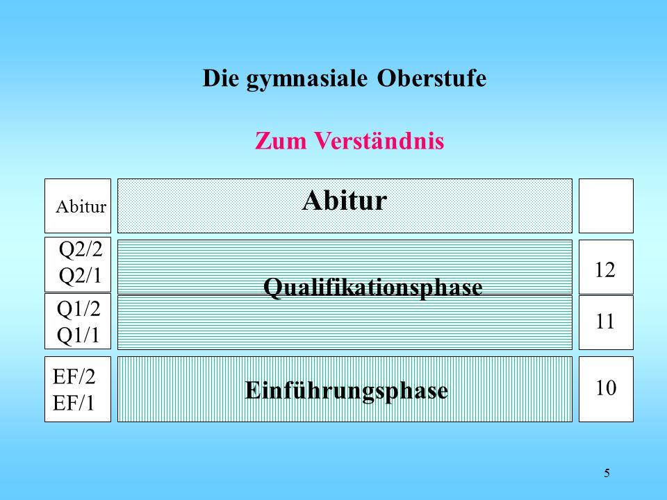 Die gymnasiale Oberstufe EF/2 EF/1 Einführungsphase Q1/2 Q1/1 Q2/2 Q2/1 Abitur Qualifikationsphase 12 11 10 Zum Verständnis 5