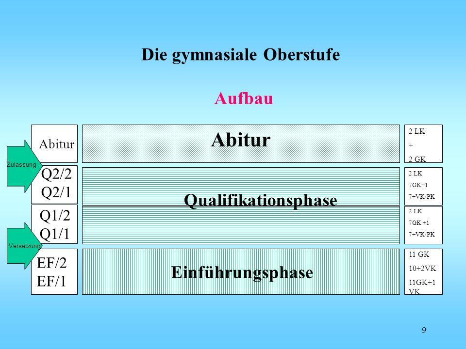 Die gymnasiale Oberstufe EF/2 EF/1 Einführungsphase Q1/2 Q1/1 Q2/2 Q2/1 Abitur Qualifikationsphase 2 LK 7GK+1 7+VK/PK 2 LK + 2 GK 2 LK 7GK +1 7+VK/PK