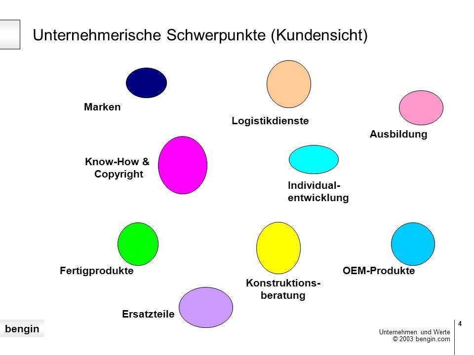 bengin 4 © 2003 bengin.com Unternehmen und Werte Unternehmerische Schwerpunkte (Kundensicht) Know-How & Copyright Marken Konstruktions- beratung Logistikdienste Ausbildung Individual- entwicklung FertigprodukteOEM-Produkte Ersatzteile