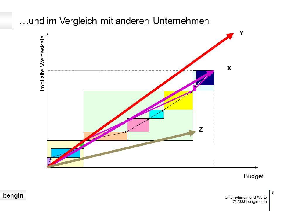 bengin 8 © 2003 bengin.com Unternehmen und Werte …und im Vergleich mit anderen Unternehmen X Budget Implizite Werteskala Y Z