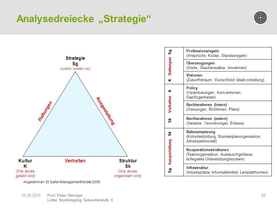 Prof. Peter Heiniger Leiter Studiengang Sekundarstufe II 5320.08.2015 Kultur K (Wie etwas gelebt wird) Struktur Sk (Wie etwas organisiert wird) Strate