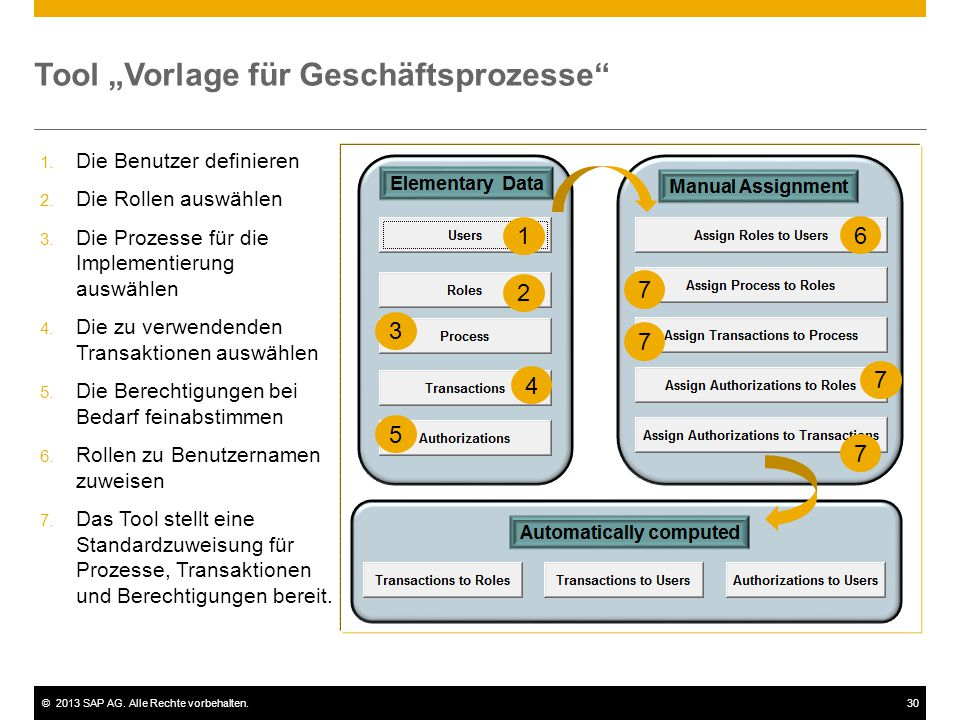"""©2013 SAP AG. Alle Rechte vorbehalten.30 Tool """"Vorlage für Geschäftsprozesse"""" 1. Die Benutzer definieren 2. Die Rollen auswählen 3. Die Prozesse für d"""