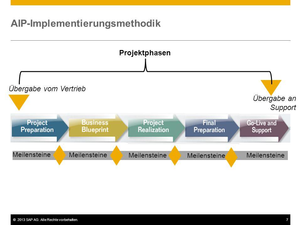 ©2013 SAP AG. Alle Rechte vorbehalten.7 AIP-Implementierungsmethodik Übergabe vom Vertrieb Übergabe an Support Projektphasen Meilensteine