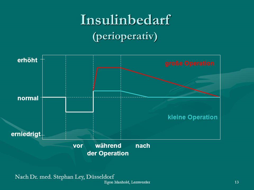 Egon Manhold, Lemwerder13 Insulinbedarf (perioperativ) normal erhöht erniedrigt vor während nach der Operation große Operation kleine Operation Nach Dr.