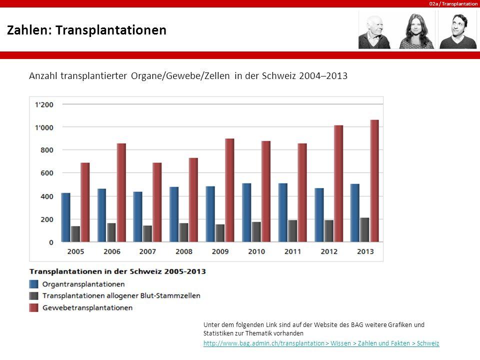 02a / Transplantation Zahlen: Transplantationen Anzahl transplantierter Organe/Gewebe/Zellen in der Schweiz 2004–2013 Unter dem folgenden Link sind au