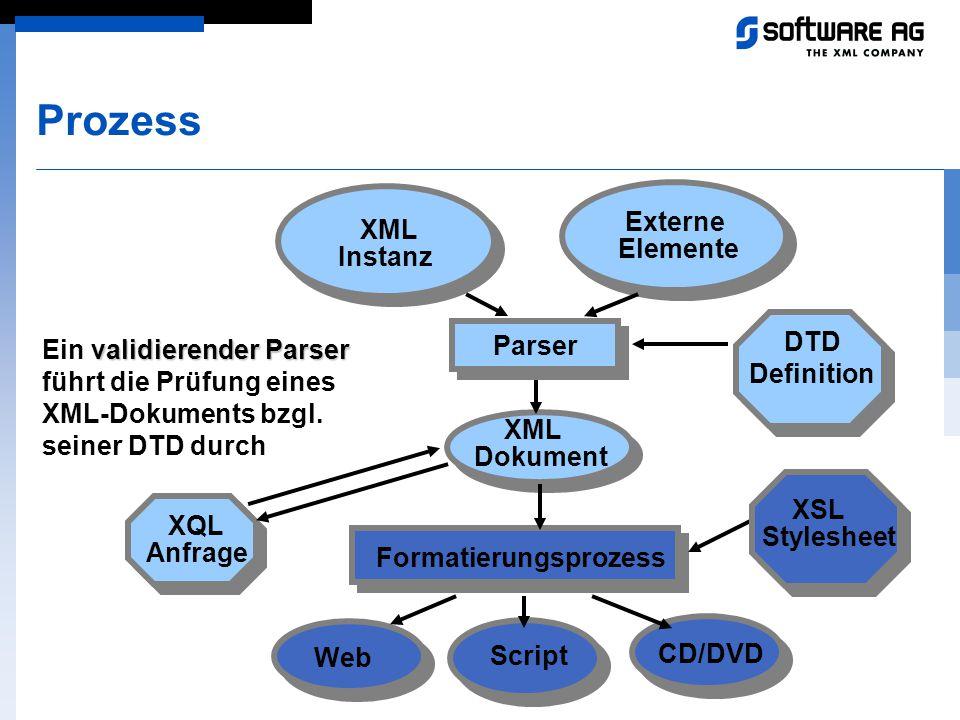 Prozess Parser XML Instanz Web CD/DVD Script validierender Parser Ein validierender Parser führt die Prüfung eines XML-Dokuments bzgl. seiner DTD durc