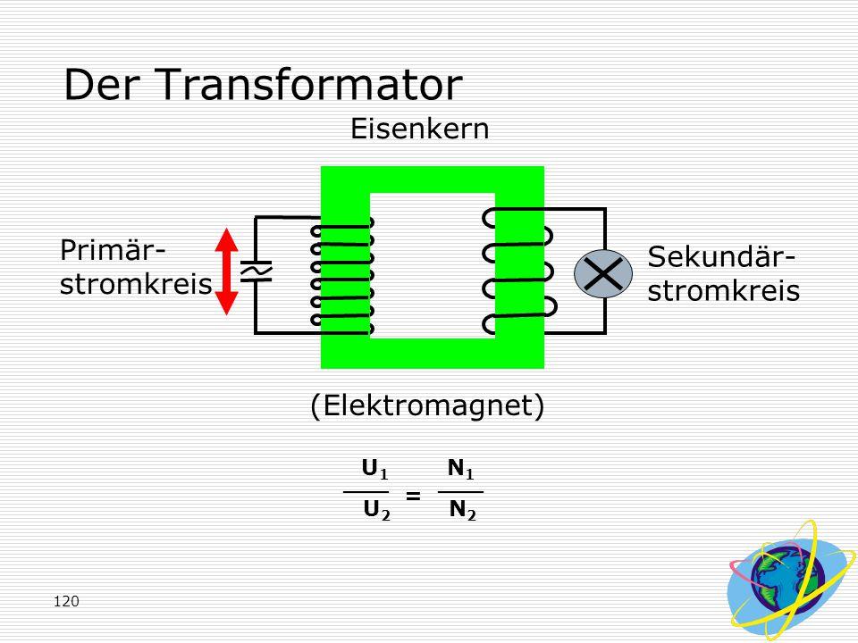 120 Der Transformator Primär- stromkreis Sekundär- stromkreis (Elektromagnet) Eisenkern U 1 N 1 U 2 N 2 ___ =