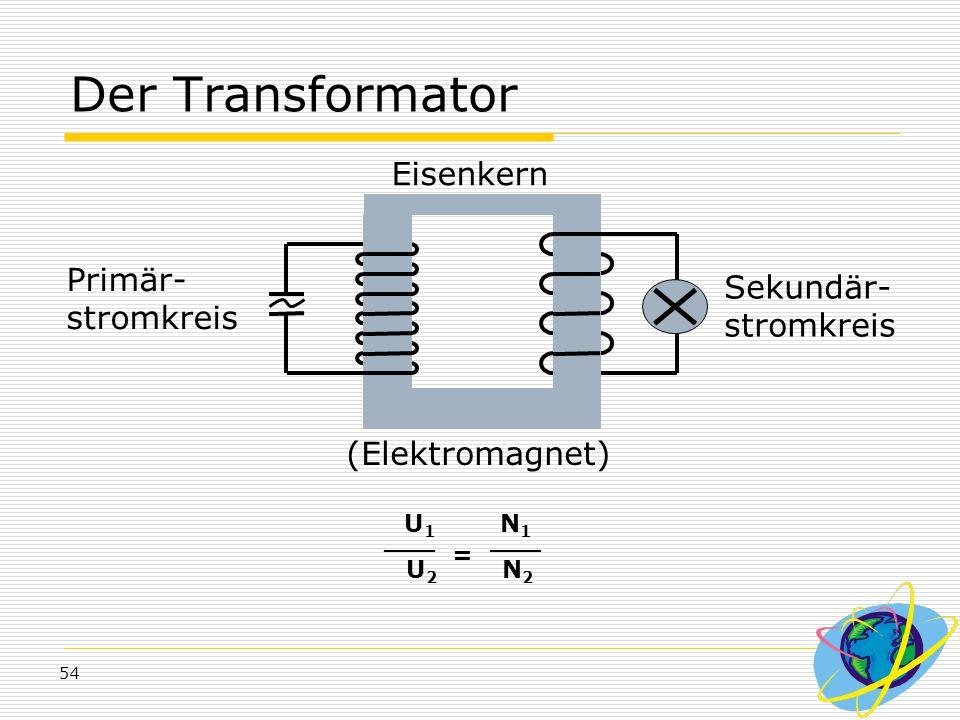 54 Der Transformator Primär- stromkreis Sekundär- stromkreis (Elektromagnet) Eisenkern U 1 N 1 U 2 N 2 ___ =