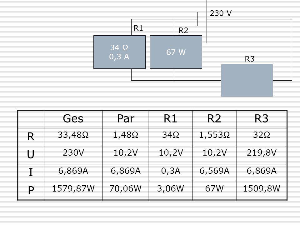 34 Ω 0,3 A 230 V 67 W R1 R2 R3 GesParR1R2R3 R 33,48Ω1,48Ω34Ω1,553Ω32Ω U 230V10,2V 219,8V I 6,869A 0,3A6,569A6,869A P 1579,87W70,06W3,06W67W1509,8W