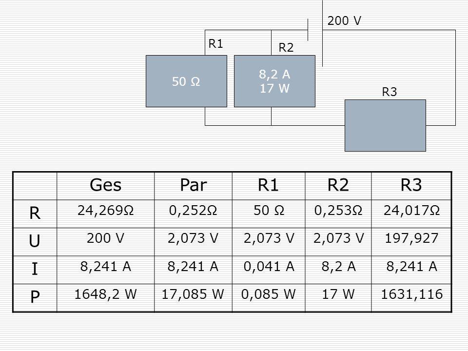 50 Ω 200 V 8,2 A 17 W R1 R2 R3 GesParR1R2R3 R 24,269Ω0,252Ω50 Ω0,253Ω24,017Ω U 200 V2,073 V 197,927 I 8,241 A 0,041 A8,2 A8,241 A P 1648,2 W17,085 W0,