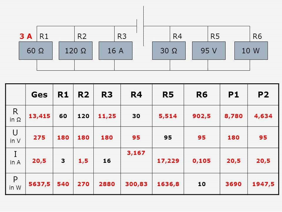 120 Ω 3 AR1R2R3R4 60 Ω16 A30 Ω95 V10 W R5R6 GesR1R2R3R4R5R6P1P2 R in Ω 13,4156012011,25305,514902,58,7804,634 U in V 275180 95 18095 I in A 20,531,516
