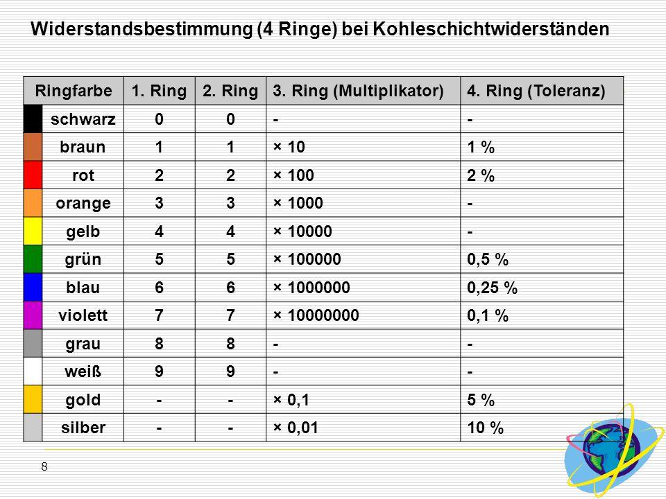 8 Widerstandsbestimmung (4 Ringe) bei Kohleschichtwiderständen Ringfarbe1. Ring2. Ring3. Ring (Multiplikator)4. Ring (Toleranz) schwarz00-- braun11× 1
