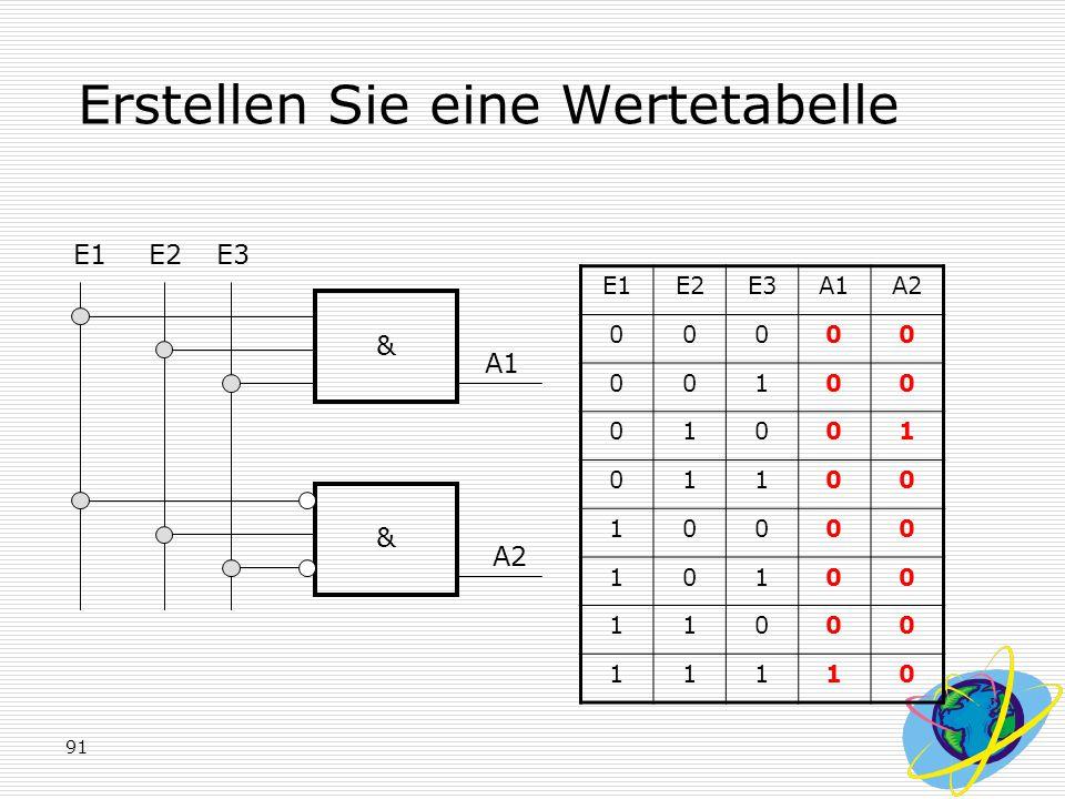 91 Erstellen Sie eine Wertetabelle E1E2E3 & & A1 A2 E1E2E3A1A2 00000 00100 01001 01100 10000 10100 11000 11110