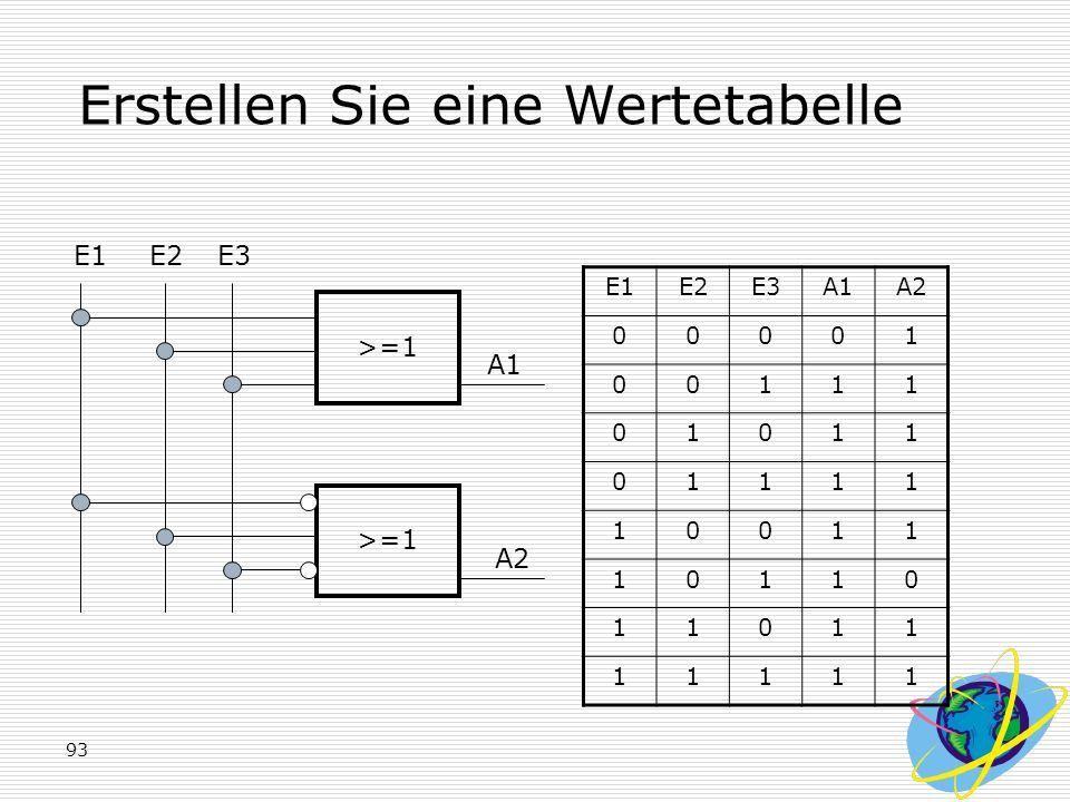 93 Erstellen Sie eine Wertetabelle E1E2E3 >=1 A1 A2 E1E2E3A1A2 00001 00111 01011 01111 10011 10110 11011 11111