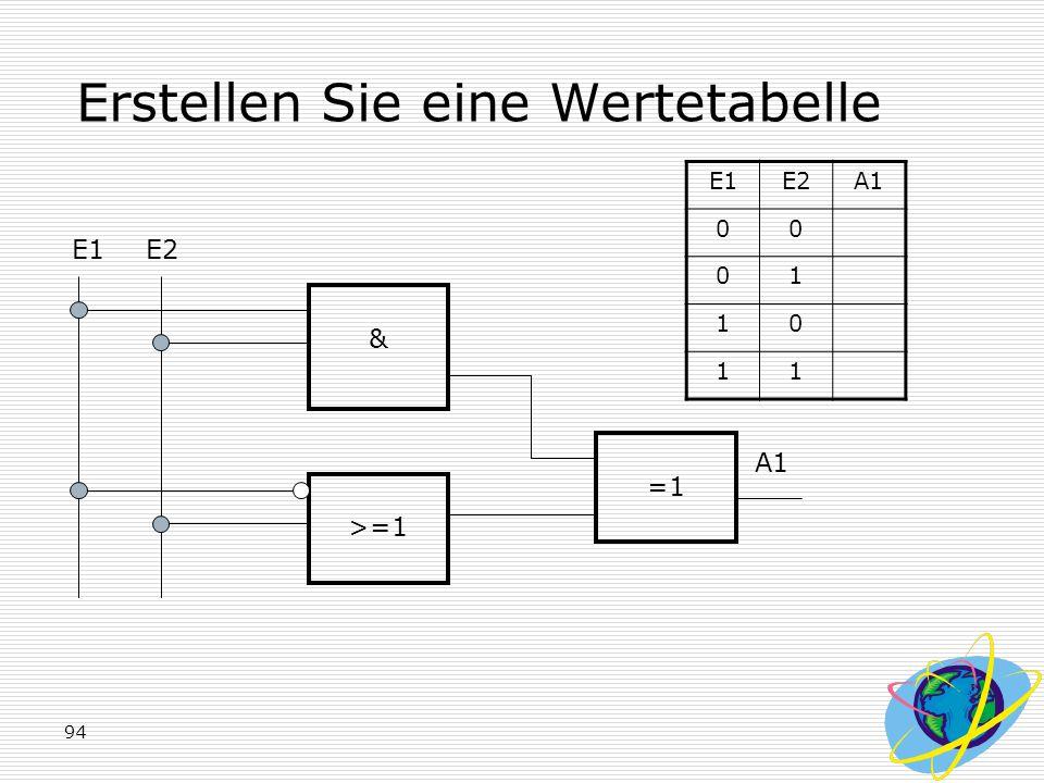 94 Erstellen Sie eine Wertetabelle E1E2 & >=1 A1 E1E2A1 00 01 10 11 =1