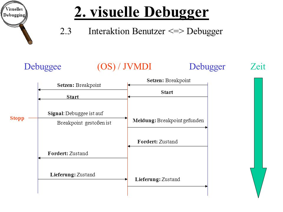 Visuelles Debugging 2.