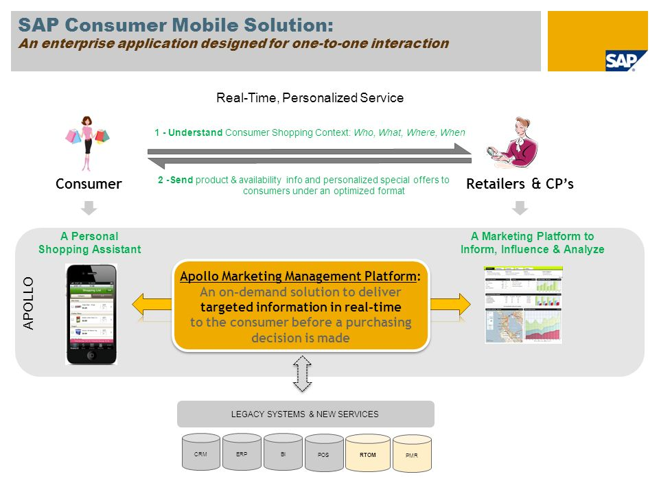 SAP Consumer Mobile Solution: An enterprise application designed for one-to-one interaction ConsumerRetailers & CP's Apollo Marketing Management Platform: An on-demand solution to deliver targeted information in real-time to the consumer before a purchasing decision is made CRMERPBI A Personal Shopping Assistant A Marketing Platform to Inform, Influence & Analyze LEGACY SYSTEMS & NEW SERVICES POS Real-Time, Personalized Service 1 - Understand Consumer Shopping Context: Who, What, Where, When 2 -Send product & availability info and personalized special offers to consumers under an optimized format RTOM PMR APOLLO