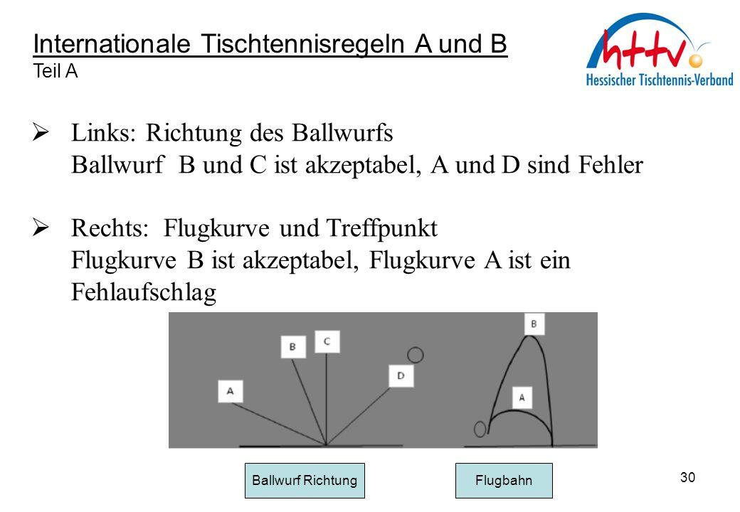 Internationale Tischtennisregeln A und B Teil A  Links: Richtung des Ballwurfs Ballwurf B und C ist akzeptabel, A und D sind Fehler  Rechts: Flugkur