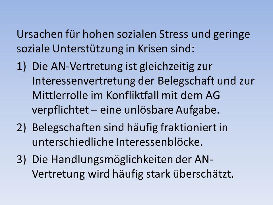 Ursachen für hohen sozialen Stress und geringe soziale Unterstützung in Krisen sind: 1)Die AN-Vertretung ist gleichzeitig zur Interessenvertretung der Belegschaft und zur Mittlerrolle im Konfliktfall mit dem AG verpflichtet – eine unlösbare Aufgabe.
