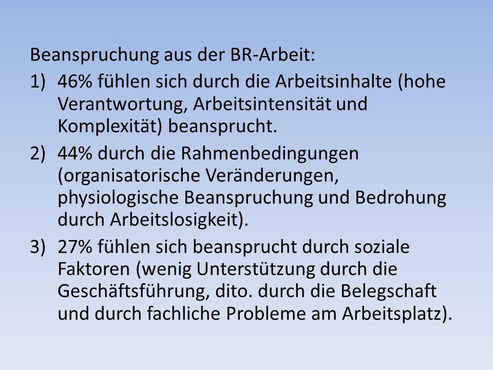 Beanspruchung aus der BR-Arbeit: 1)46% fühlen sich durch die Arbeitsinhalte (hohe Verantwortung, Arbeitsintensität und Komplexität) beansprucht.