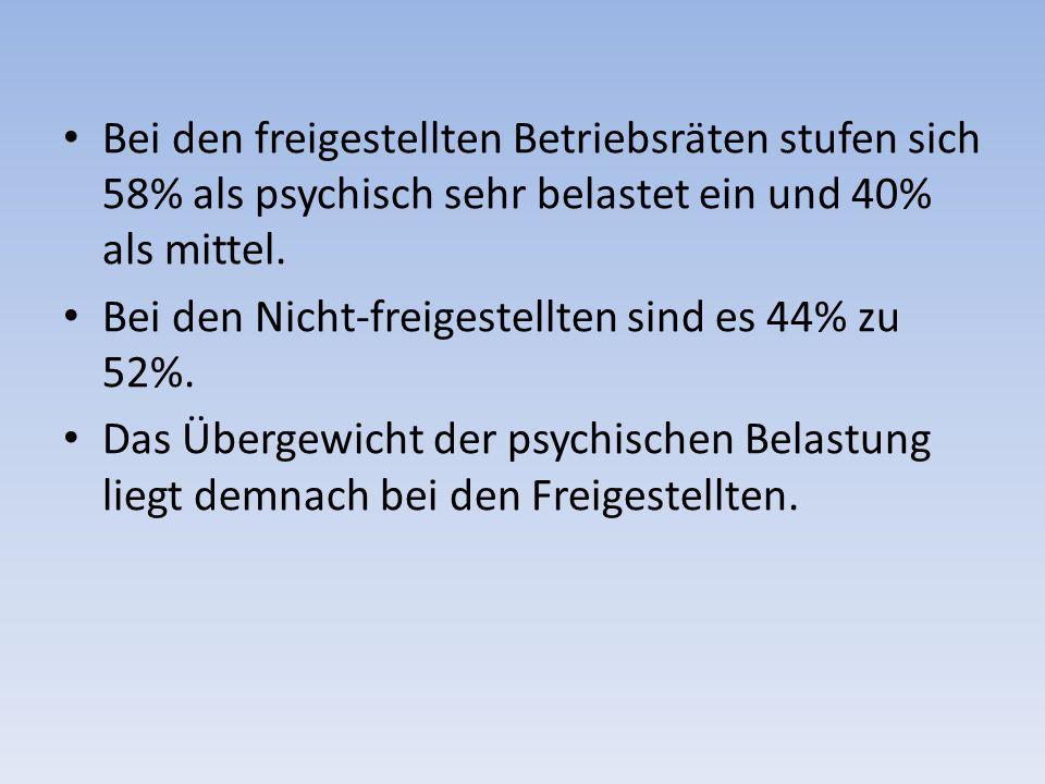 Bei den freigestellten Betriebsräten stufen sich 58% als psychisch sehr belastet ein und 40% als mittel.